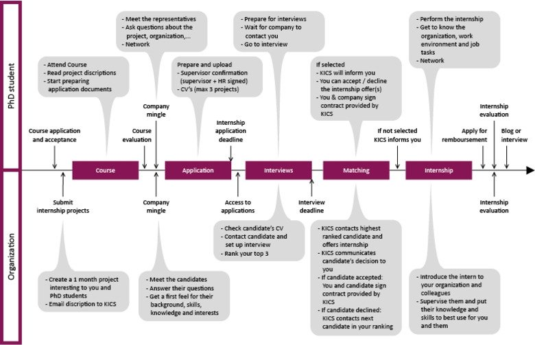 Graphical overview of the internship process for PhD students organized by KI Career Service