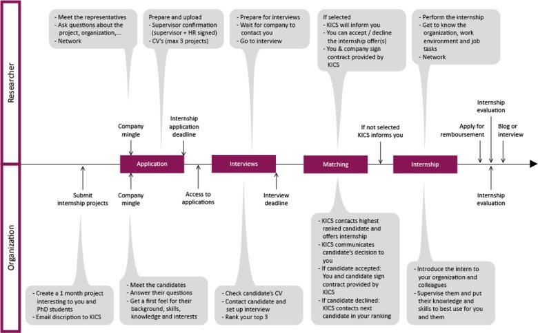 Graphical overview of the internship process for postdocs and early career researchers organized by KI Career Service